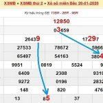 Phân tích xs miền bắc và thống kê XSMB thứ 3 ngày 21/1/2020