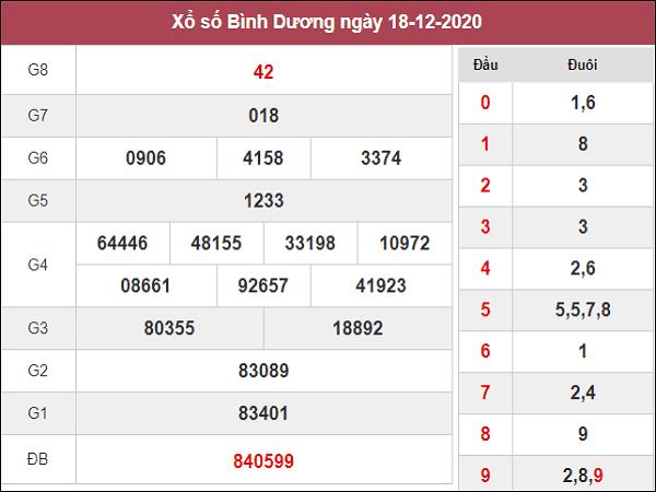 Phân tích KQXSBD ngày 25/12/2020- xổ số bình dương