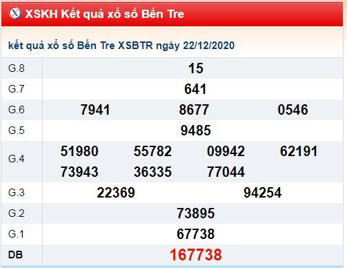 Phân tích KQXSBT ngày 29/12/2020 dựa trên kết quả kì trước