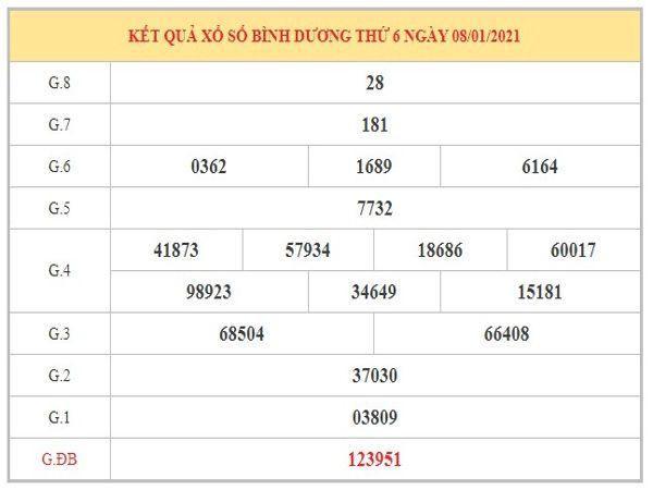 Phân tích KQXSBD ngày 15/1/2021 dựa trên kết quả kì trước