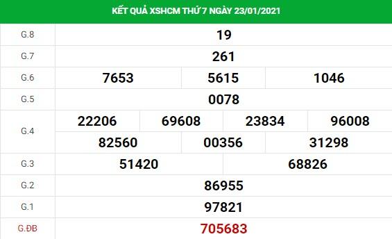 Phân tích kết quả XS TPHCM ngày 25/01/2021