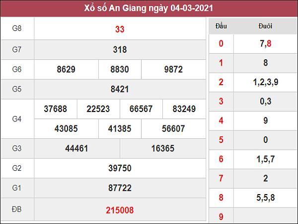 Phân tích kqxs An Giang 11/3/2021