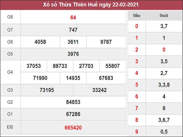Phân tích kqxs Thừa Thiên Huế 1/3/2021