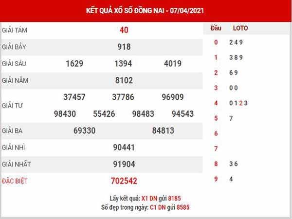 Phân tích XSDN ngày 14/4/2021 - Phân tích KQXS Đồng Nai thứ 4