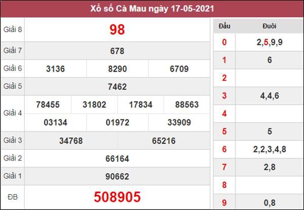 Phân tích XSCM 24/5/2021 chốt loto gan Cà Mau thứ 2