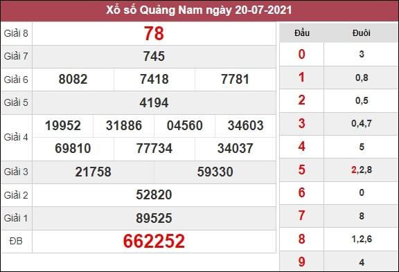 Phân tích XSQNM 27/7/2021