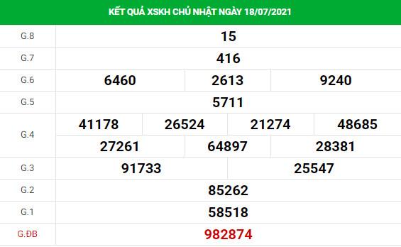 Phân tích xổ số Khánh Hòa 21/7/2021 hôm nay thứ 4 chính xác