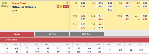 Tỷ lệ kèo bóng đá giữa Gamba Osaka vs Matsumoto Yamaga