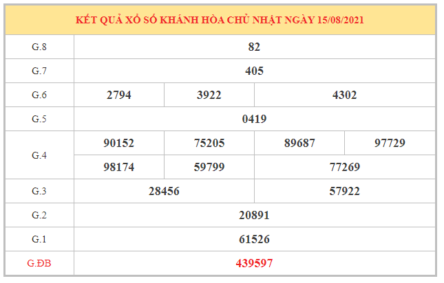 Phân tích KQXSKH ngày 18/8/2021 dựa trên kết quả kì trước