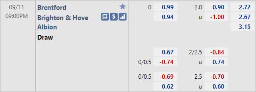 Tỷ lệ kèo bóng đá giữa Brentford vs Brighton