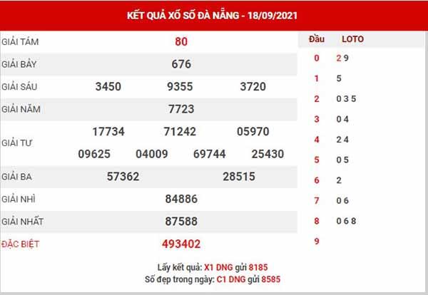 Phân tích XSDNG ngày 22/9/2021