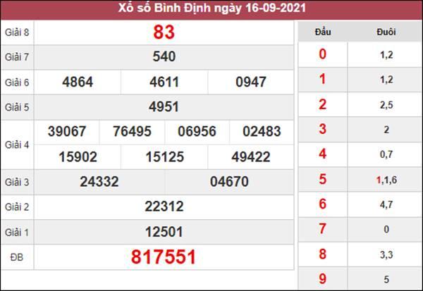 Phân tích SXBDI 23/9/2021 thứ 5 chốt cầu bạch thủ